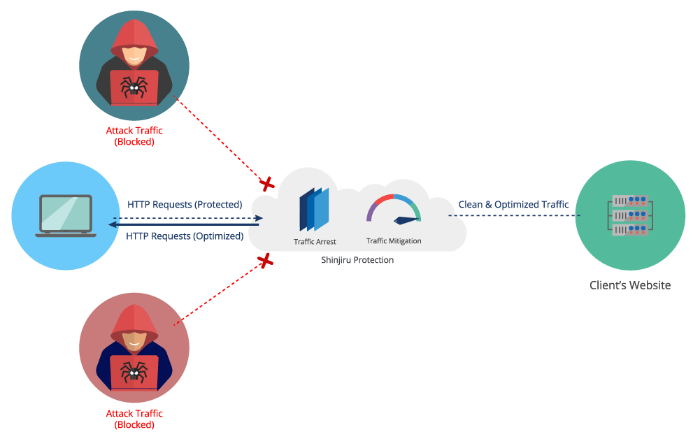 how ddos protection works